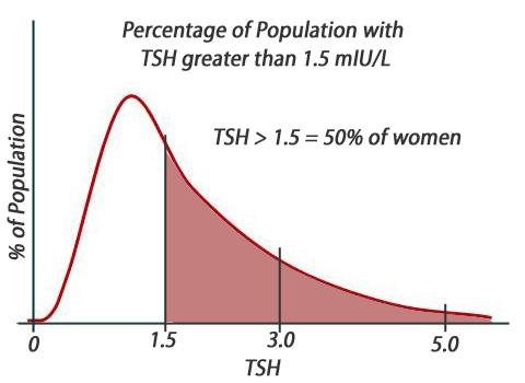 TSH-1