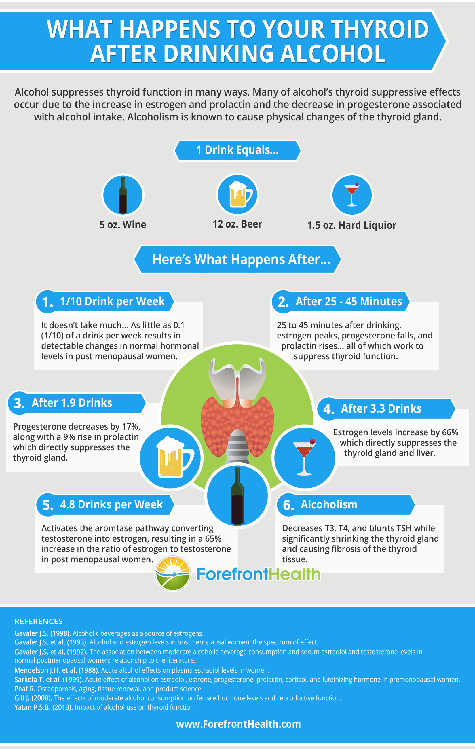 what happens to your thyroid after drinking alcohol infographic
