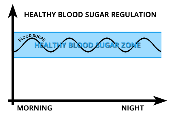 blood-sugar-regulation
